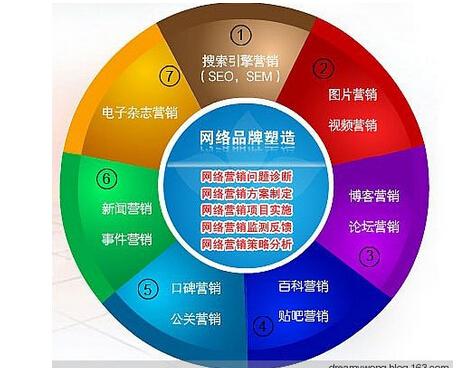 晋城网络推广公司